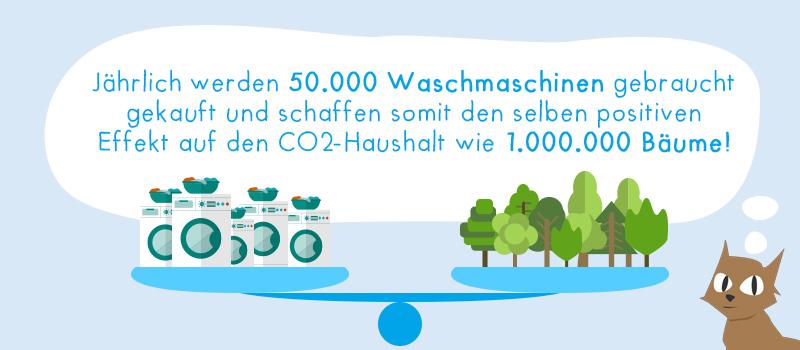 Der positive CO2-Effekt von gebrauchten Waschmaschinen